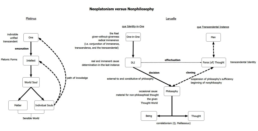 neoplatonism and nonphilosophy 1024x520 Christian History   Augustine, Neo Platonism, and the Power of Scripture