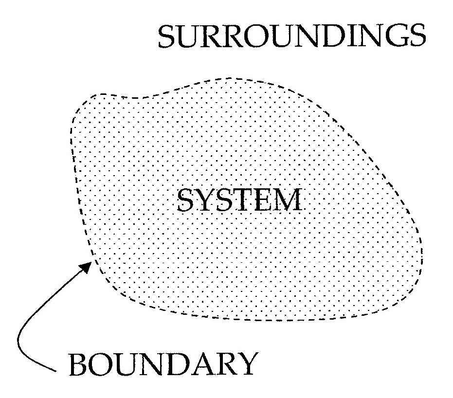 System-boundary