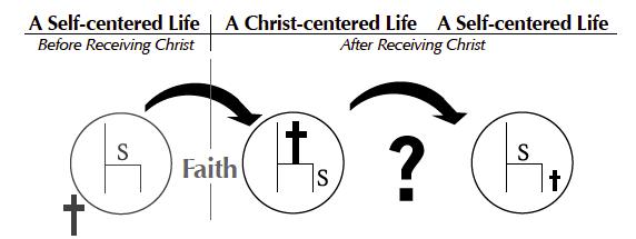 Self Centered Christian