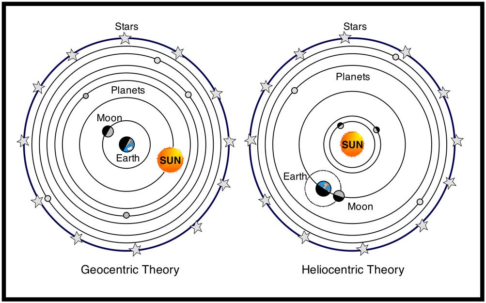 heliogeotheor