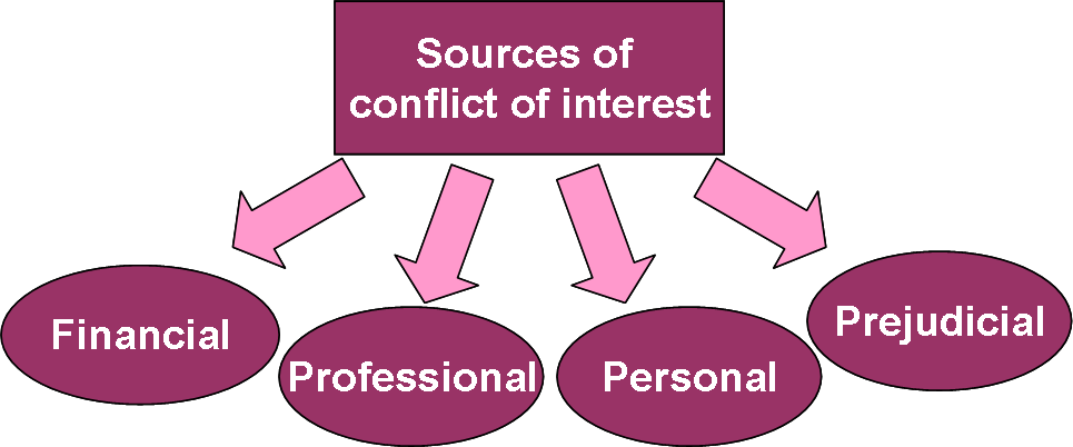 conflict-of-interest-sources-300x124
