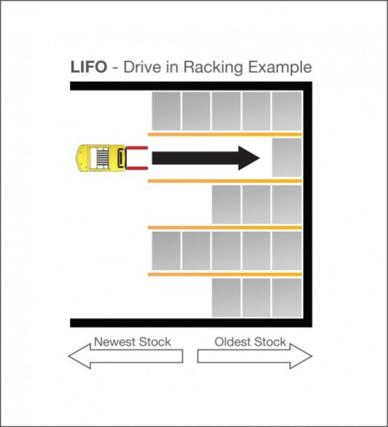 LIFO_Drive_in_racking_example