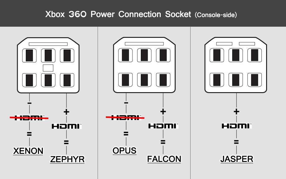 Xbox360_Model_Guide